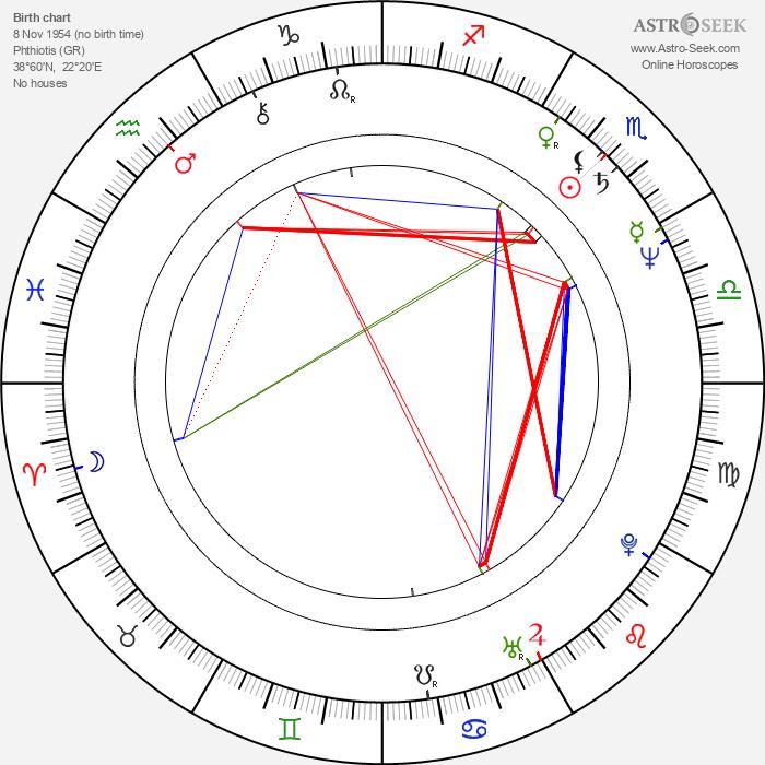 Athanasios Pafilis - Astrology Natal Birth Chart