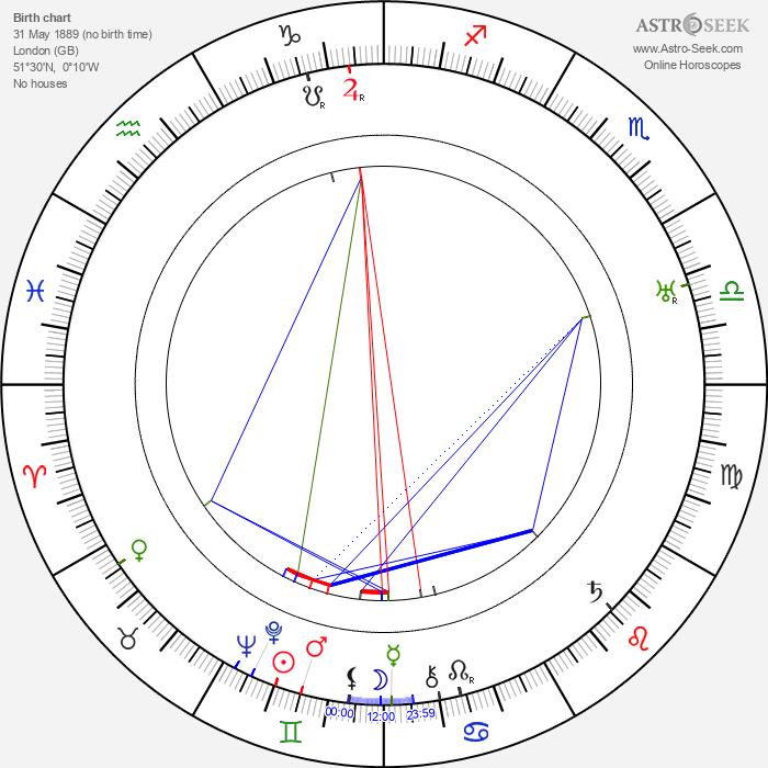 Athene Seyler - Astrology Natal Birth Chart