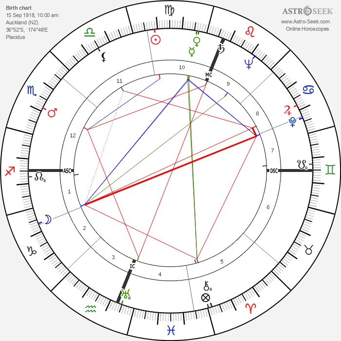 Athol Rudsen - Astrology Natal Birth Chart