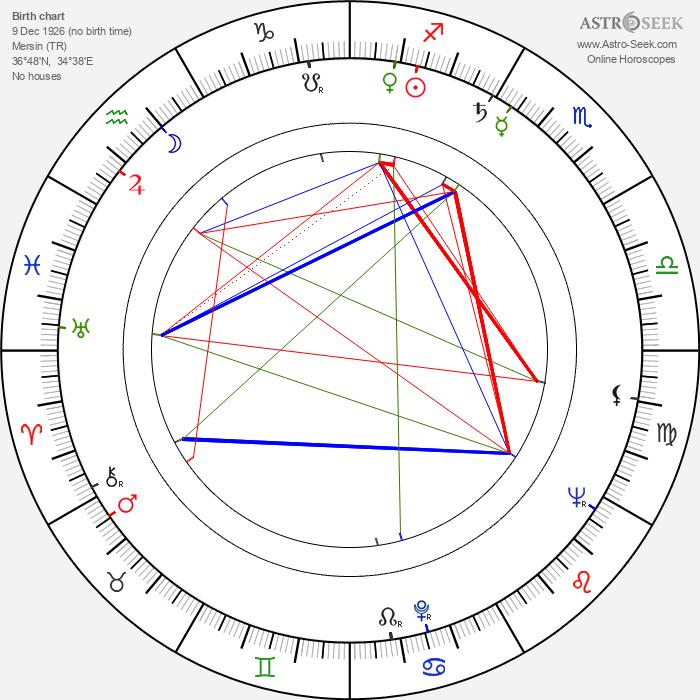 Atıf Yılmaz - Astrology Natal Birth Chart