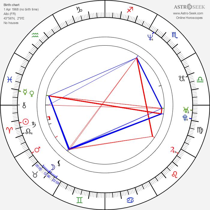 Atmen Kelif - Astrology Natal Birth Chart