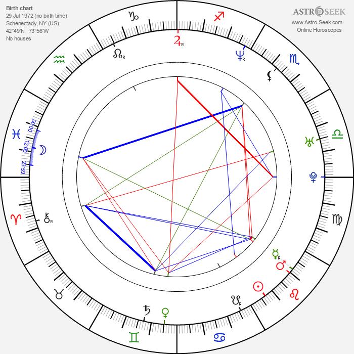 Ato Essandoh - Astrology Natal Birth Chart