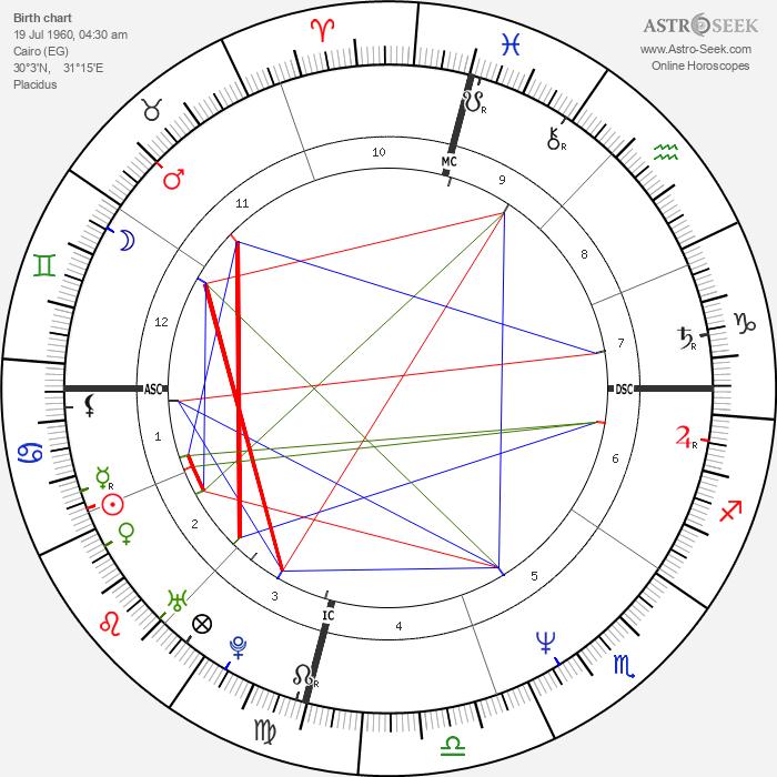 Atom Egoyan - Astrology Natal Birth Chart