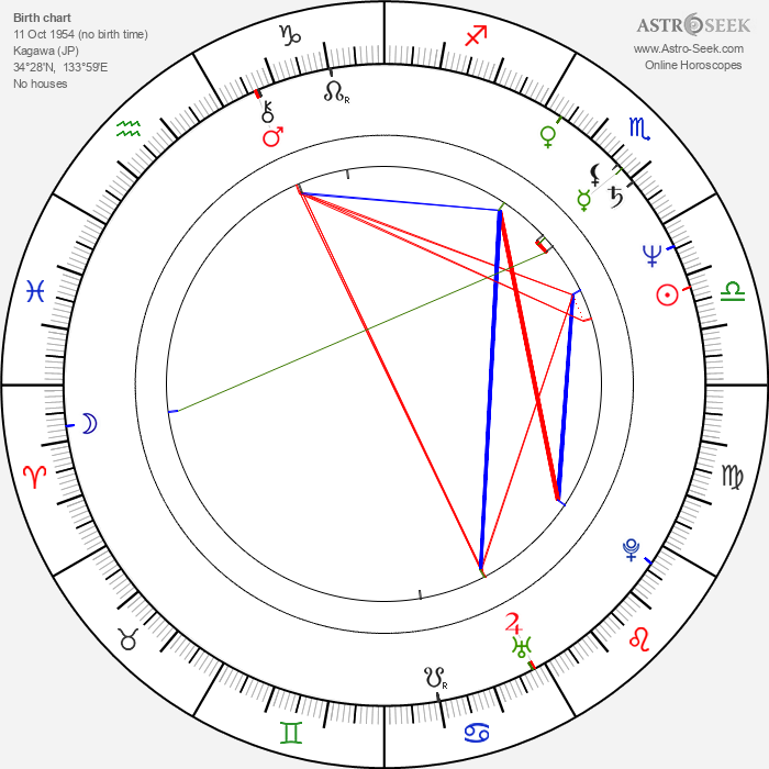 Atsuko Takahata - Astrology Natal Birth Chart