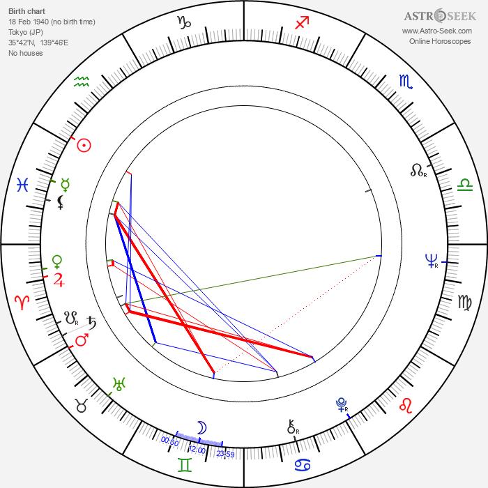 Atsuo Nakamura - Astrology Natal Birth Chart