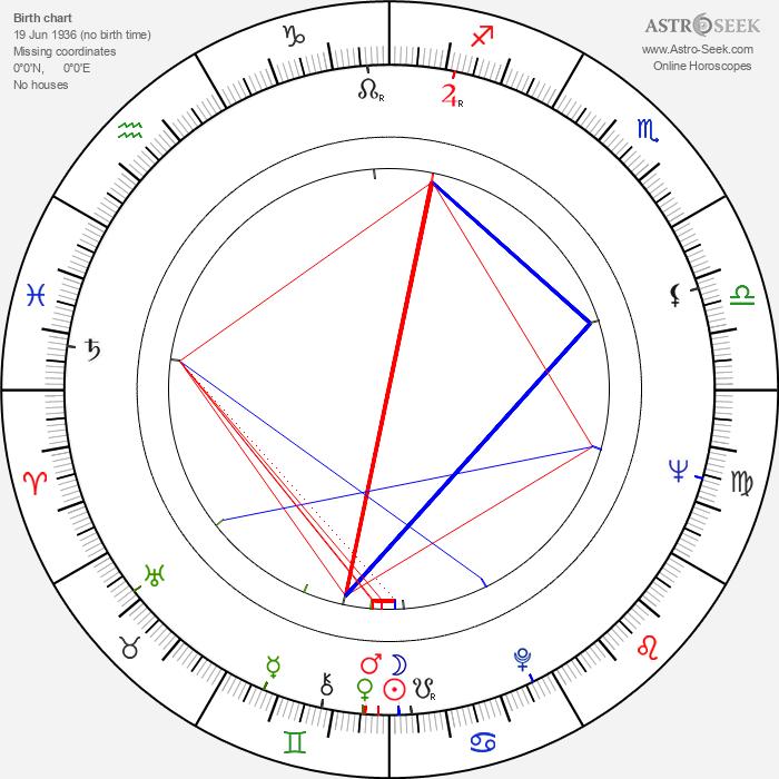 Atsushi Yamatoya - Astrology Natal Birth Chart