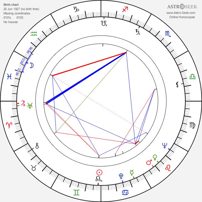 Attila Dargay - Astrology Natal Birth Chart