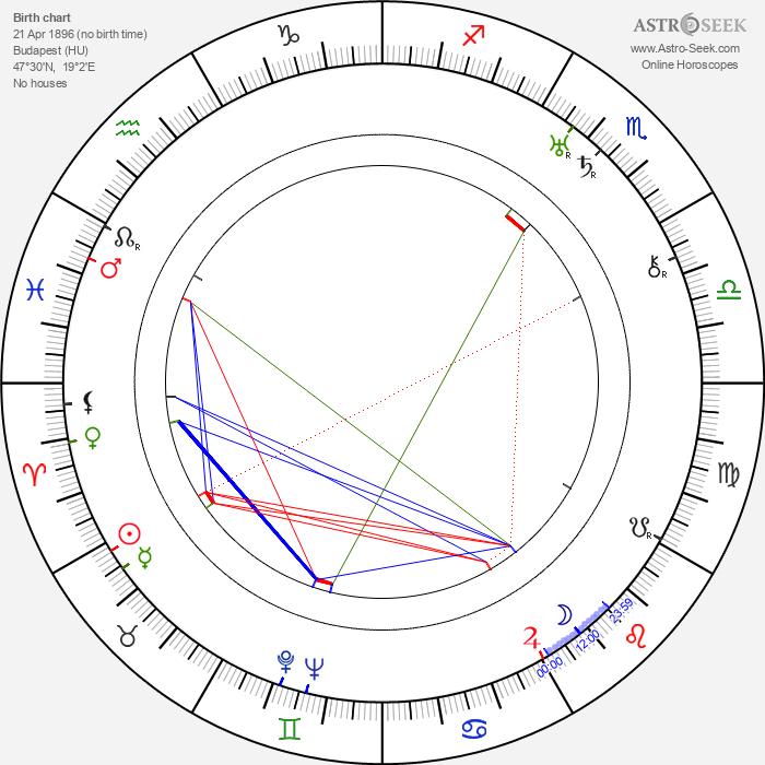 Attila Hörbiger - Astrology Natal Birth Chart