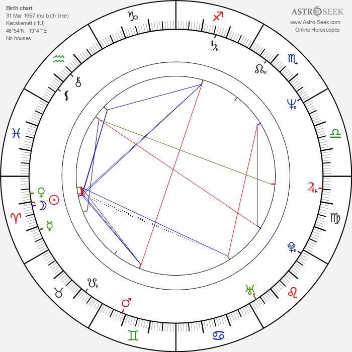 Attila Janisch - Astrology Natal Birth Chart