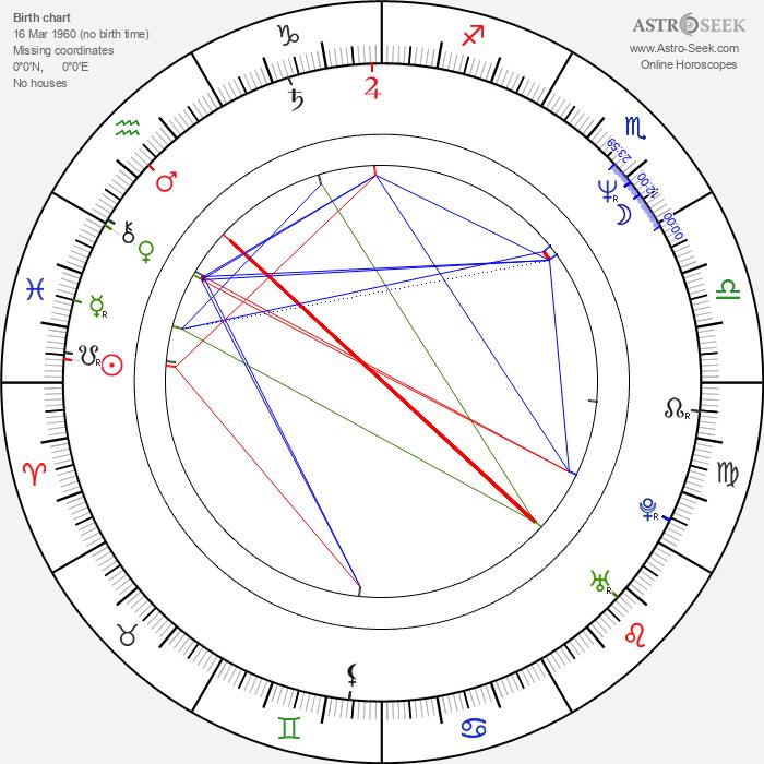 Attila Kaszás - Astrology Natal Birth Chart