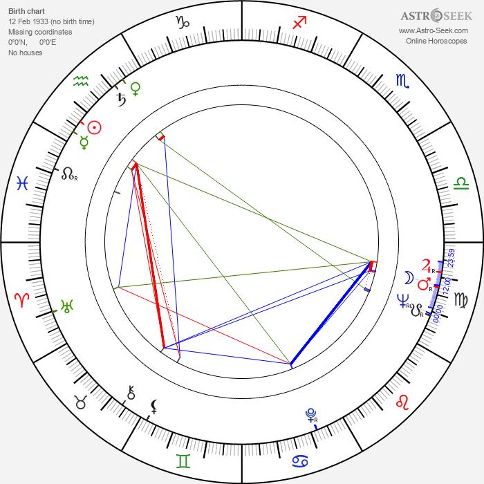 Attila Nagy - Astrology Natal Birth Chart