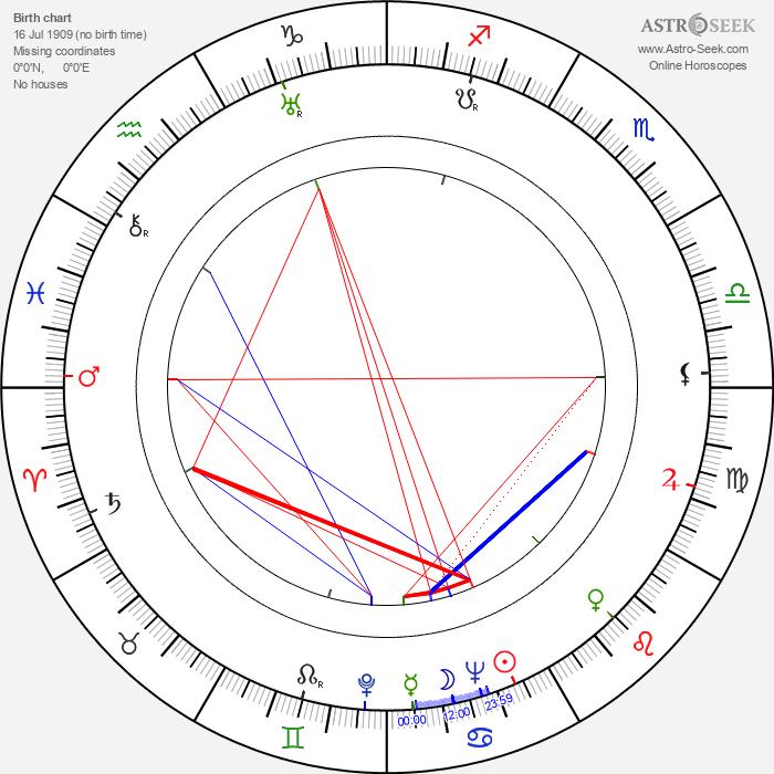 Attilio Dottesio - Astrology Natal Birth Chart