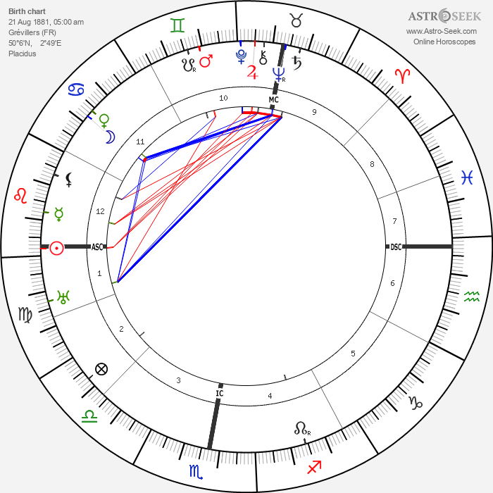 Aubert Frere - Astrology Natal Birth Chart