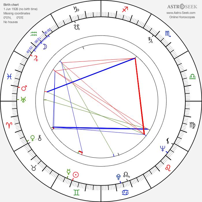 Aubrey Morris - Astrology Natal Birth Chart