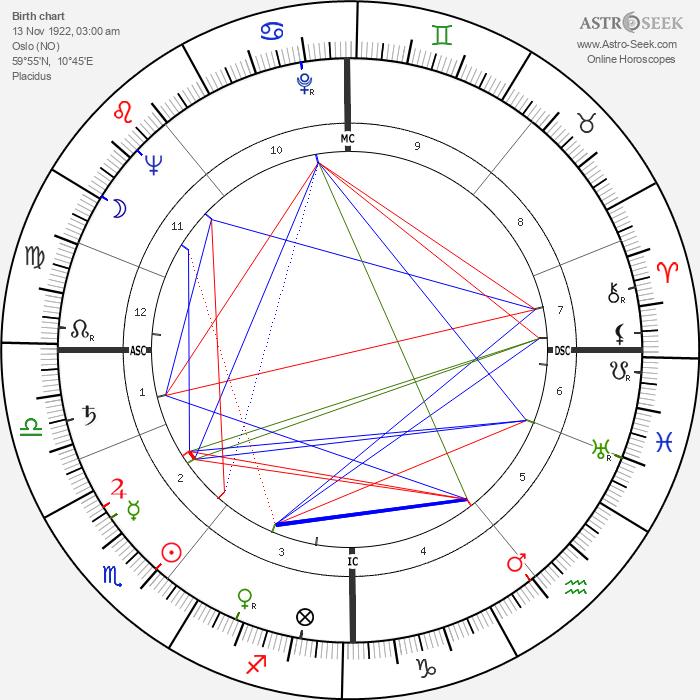 Aud Schønemann - Astrology Natal Birth Chart