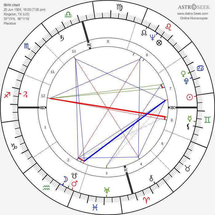Audie Murphy - Astrology Natal Birth Chart
