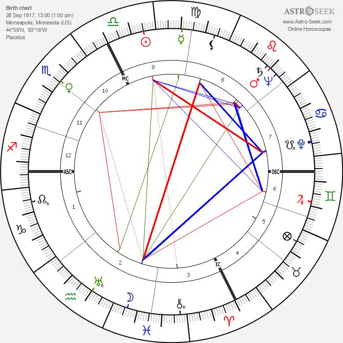 Audree Wilson - Astrology Natal Birth Chart