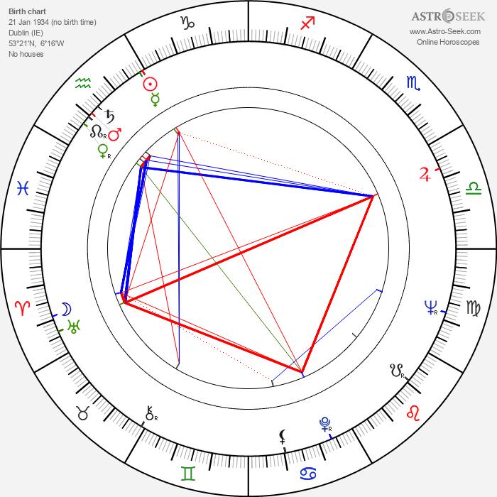 Audrey Dalton - Astrology Natal Birth Chart