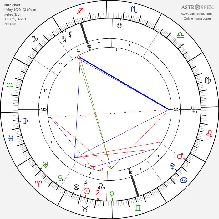 Audrey Hepburn - Astrology Natal Birth Chart