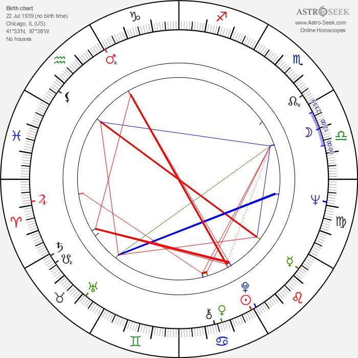 Audrey Johnston - Astrology Natal Birth Chart