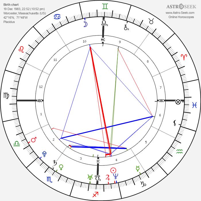 Audrey Santo - Astrology Natal Birth Chart