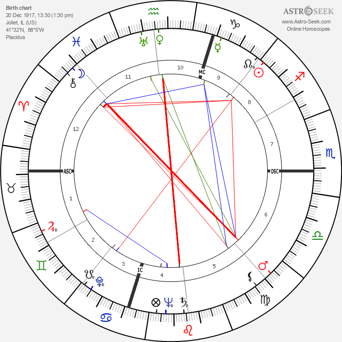 Audrey Totter - Astrology Natal Birth Chart