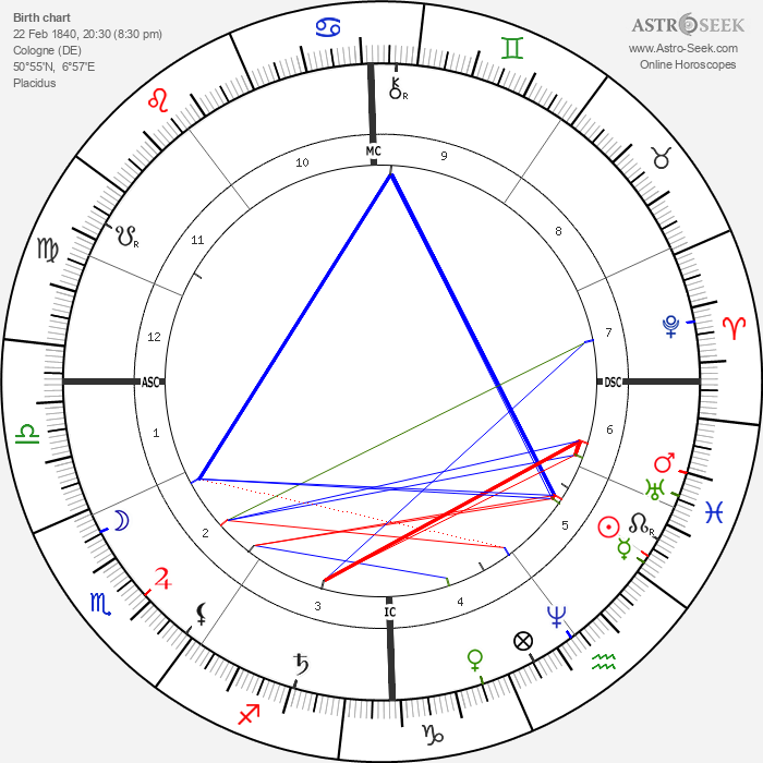 August Bebel - Astrology Natal Birth Chart