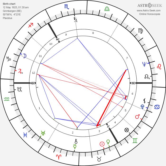 August de Winter - Astrology Natal Birth Chart