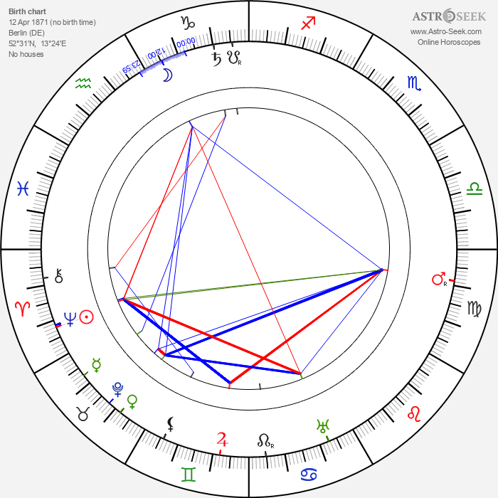 August Endell - Astrology Natal Birth Chart