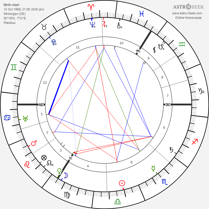 August Horch - Astrology Natal Birth Chart
