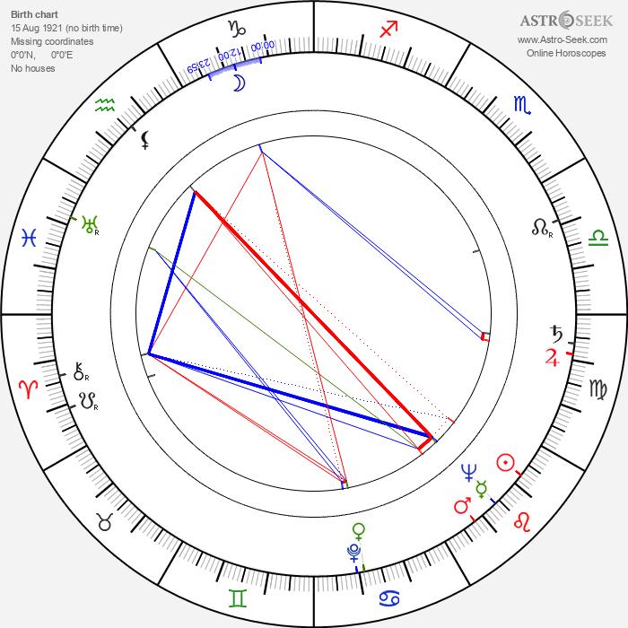 August Kowalczyk - Astrology Natal Birth Chart