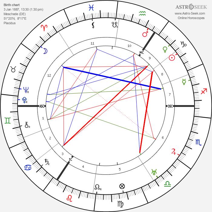 August Macke - Astrology Natal Birth Chart