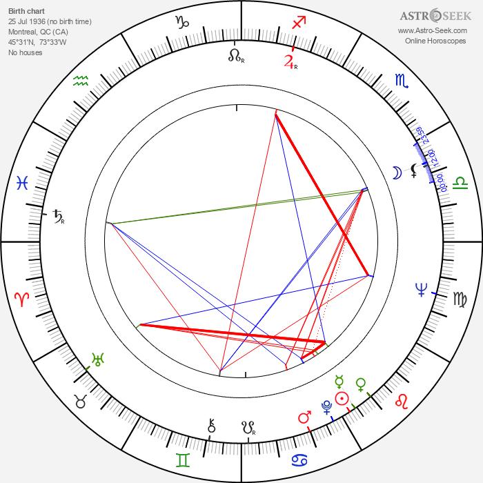 August Schellenberg - Astrology Natal Birth Chart