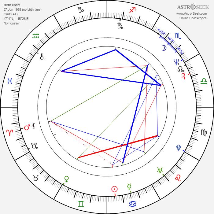 August Schmölzer - Astrology Natal Birth Chart