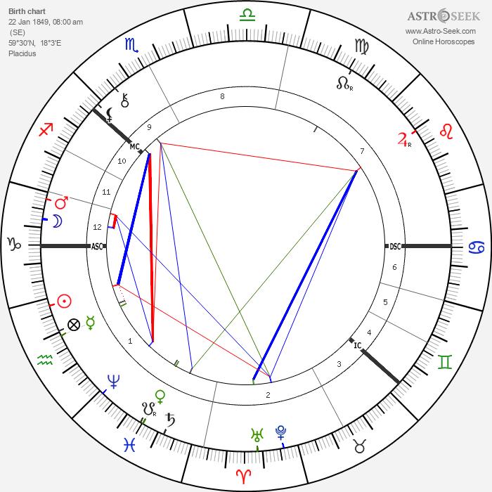 August Strindberg - Astrology Natal Birth Chart