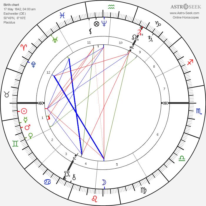 August Thyssen - Astrology Natal Birth Chart