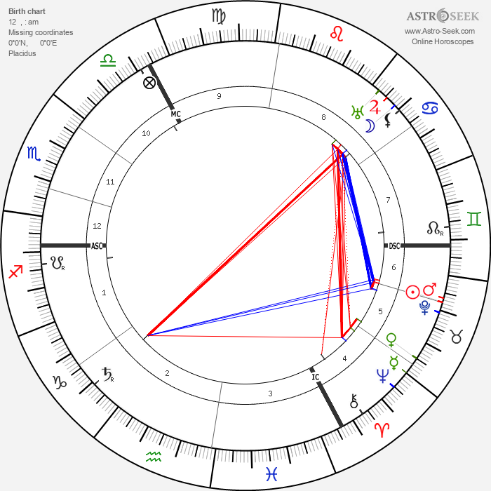 August Vermeylen - Astrology Natal Birth Chart