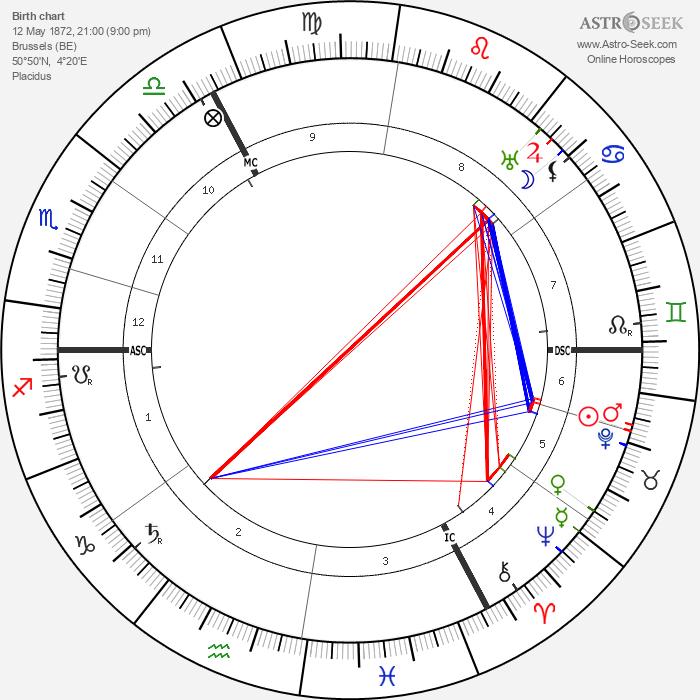 August Vermeylen - Astrology Natal Birth Chart