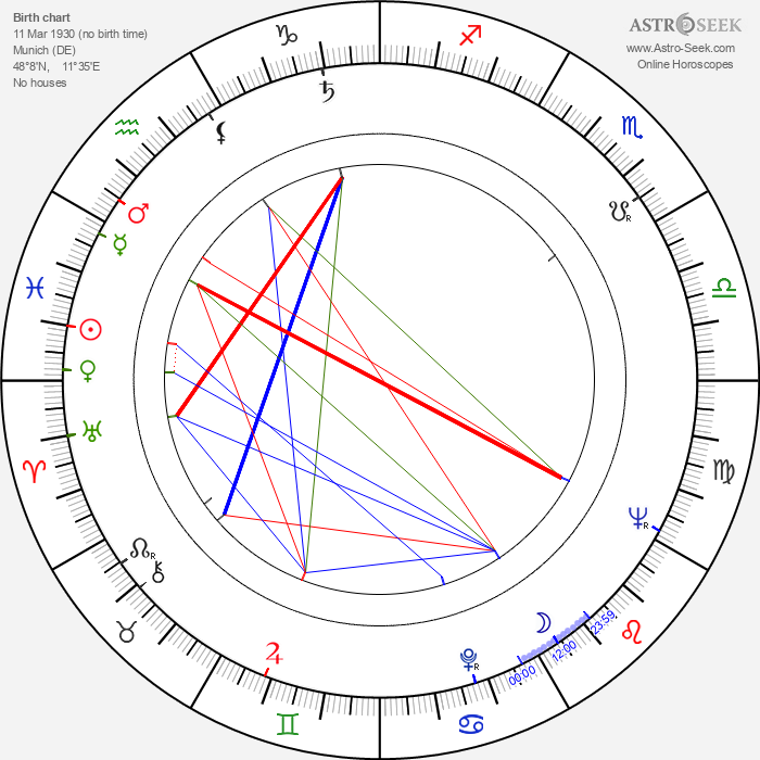 August von Finck - Astrology Natal Birth Chart