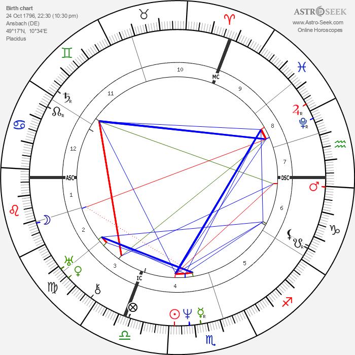 August von Platen - Astrology Natal Birth Chart