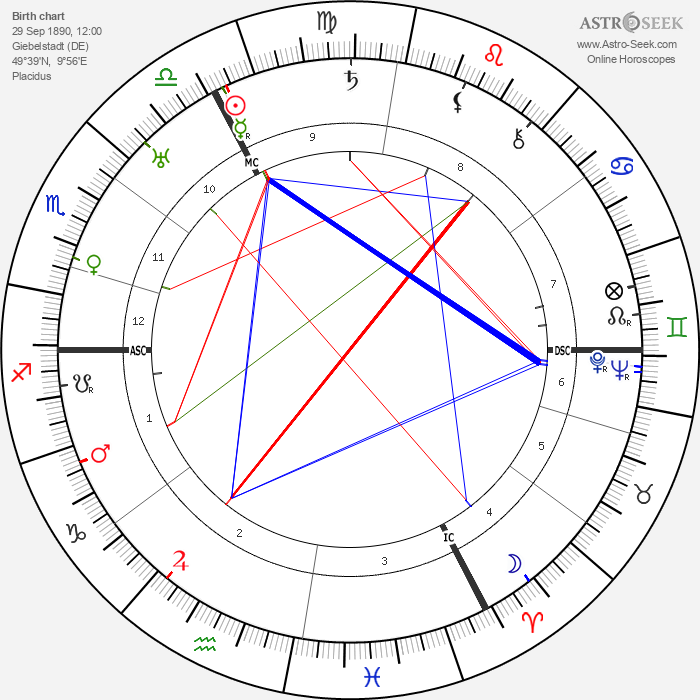 August Wetter - Astrology Natal Birth Chart
