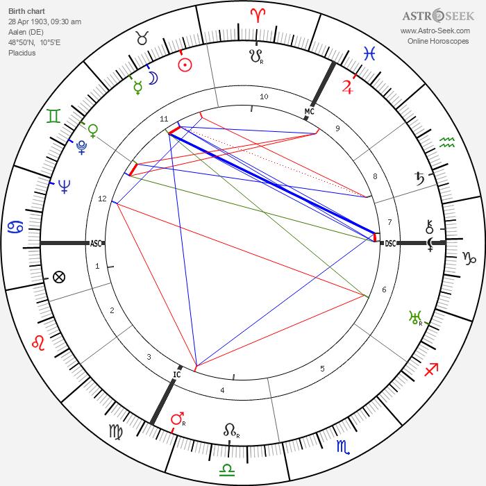 August Zehender - Astrology Natal Birth Chart