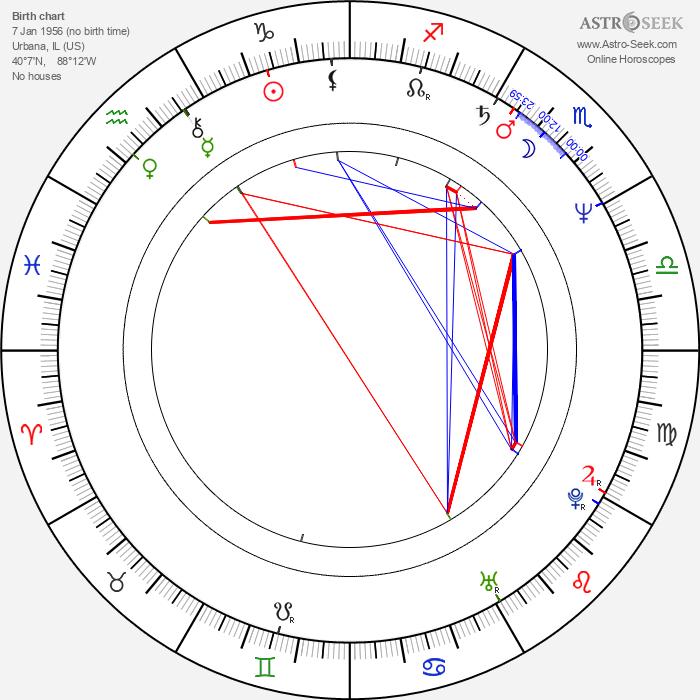 August Zirner - Astrology Natal Birth Chart