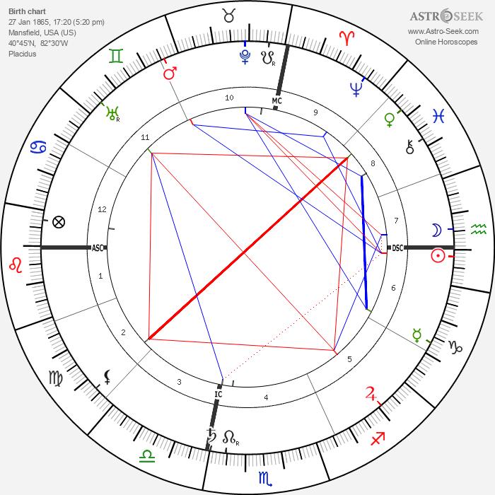 Augusta Foss Heindel - Astrology Natal Birth Chart