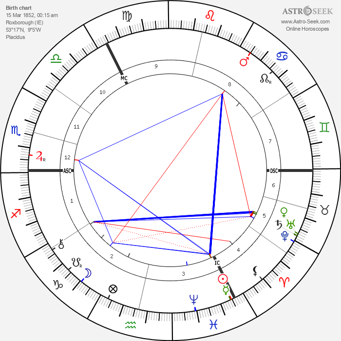 Augusta Gregory - Astrology Natal Birth Chart