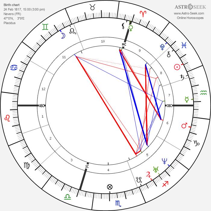 Auguste-Alexandre Ducrot - Astrology Natal Birth Chart