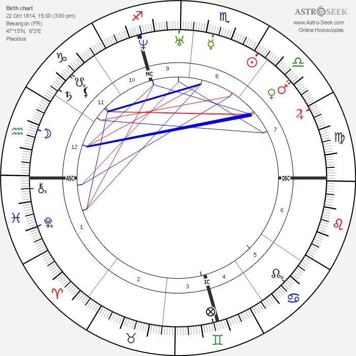 Auguste Clésigner - Astrology Natal Birth Chart