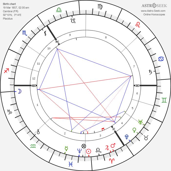 Auguste Dorchain - Astrology Natal Birth Chart