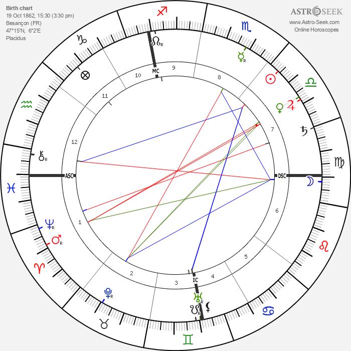 Auguste Lumière - Astrology Natal Birth Chart
