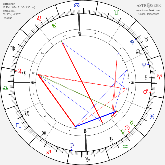 Auguste Perret - Astrology Natal Birth Chart
